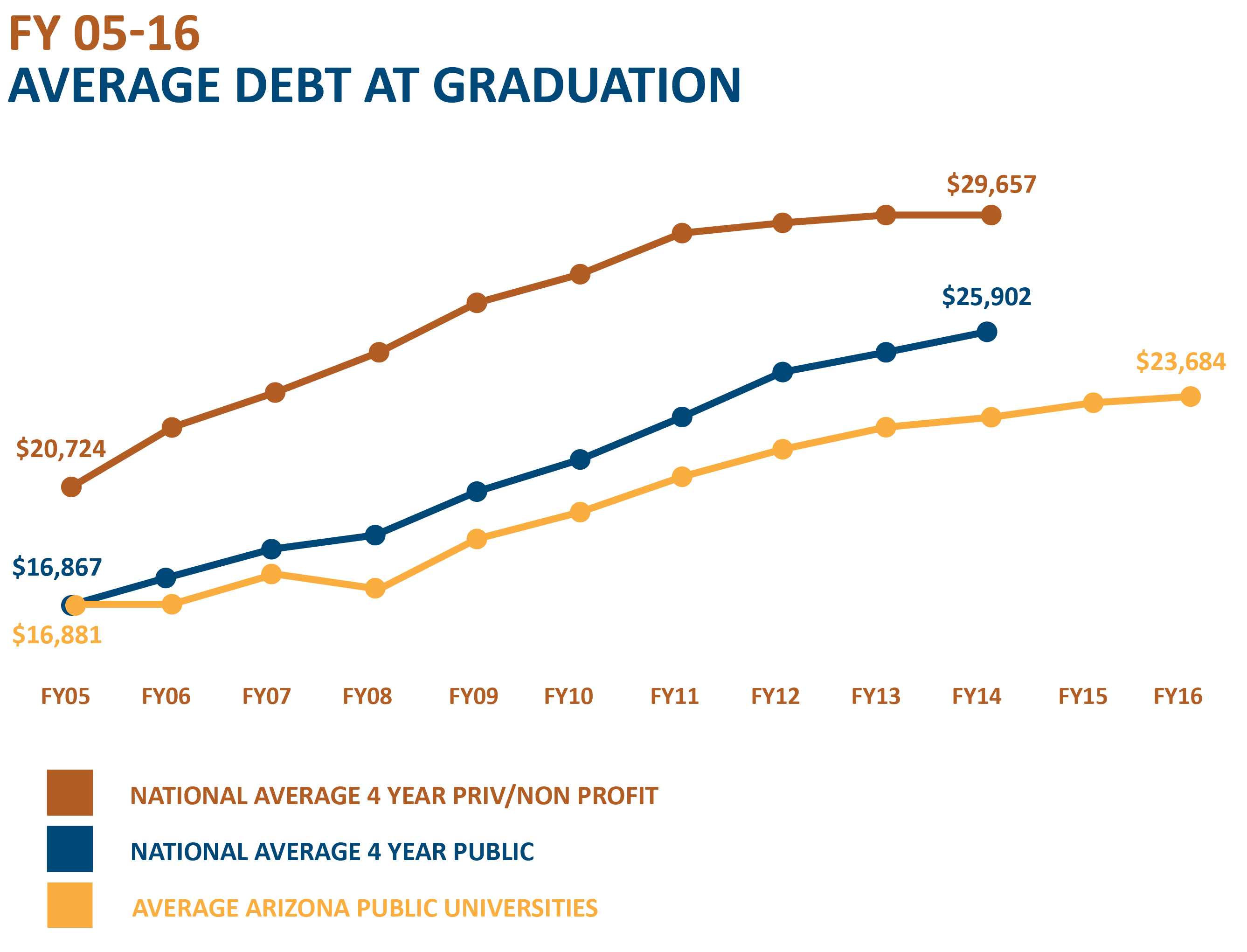Average Debt